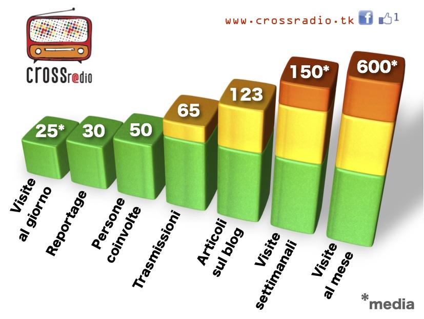 Statistiche CrossRadio